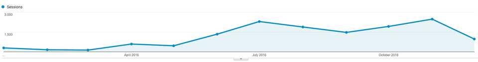 Blog growth google analytics