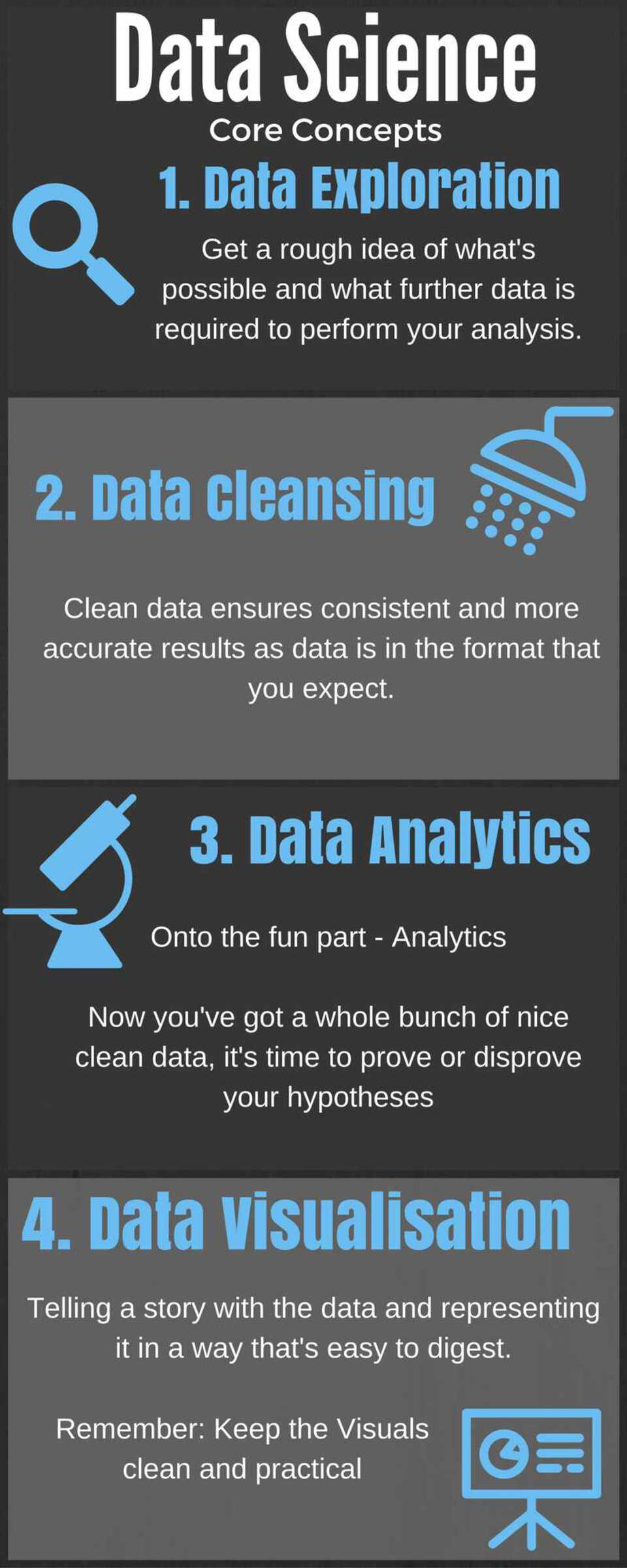 Data science core concepts infographic