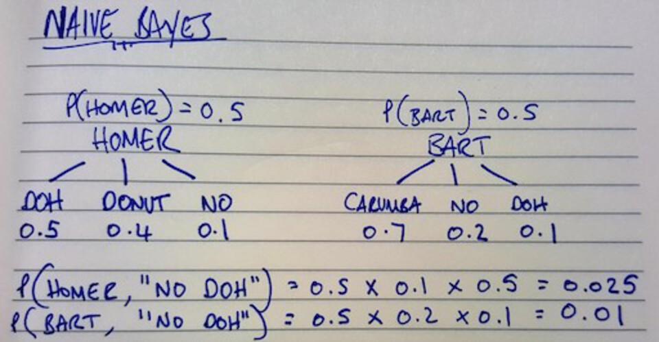 Machine Learning Basics With Naive Bayes
