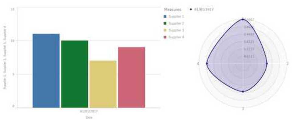 Radar extension supplier comparison in QlikSense