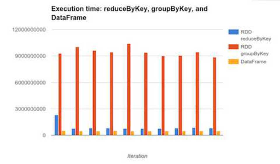 Group vs Reduce vs RDD